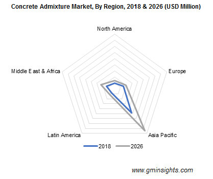 Concrete Admixtures Market By Region