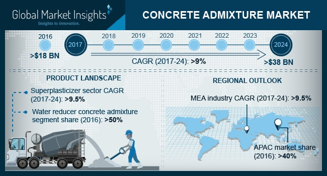 U.S. Concrete Admixture Market Size, By Application, 2013 – 2024 (USD Billion)