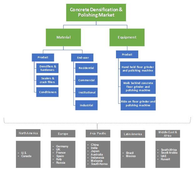 Concrete Densification & Polishing Material Market Segmentation
