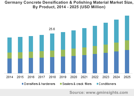 Germany Concrete Densification & Polishing Material Market Size, By Product, 2014 - 2025 (USD Million)
