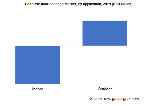 Concrete Floor Coatings Market by Application