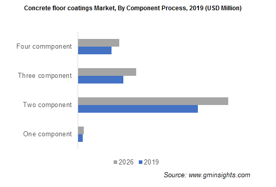 Concrete Floor Coatings Market by Component Process