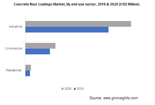 Concrete Floor Coatings Market by End User Sector