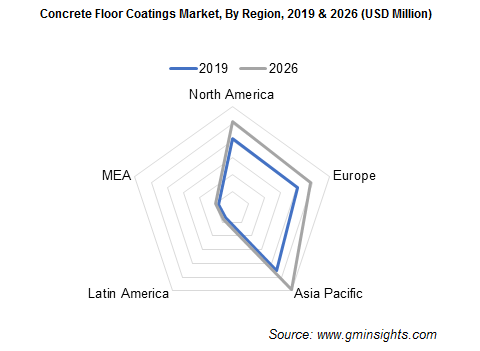 Concrete Floor Coatings Market by Region