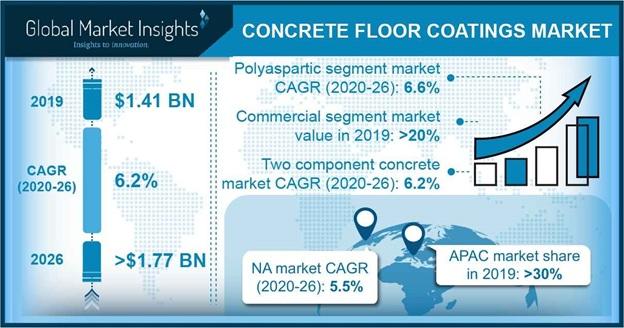 Concrete Floor Coatings Market Statistics