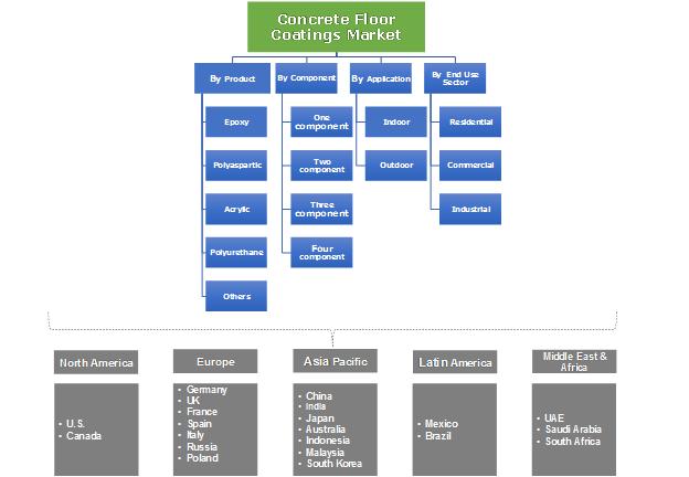 U.S. concrete floor coatings market by application