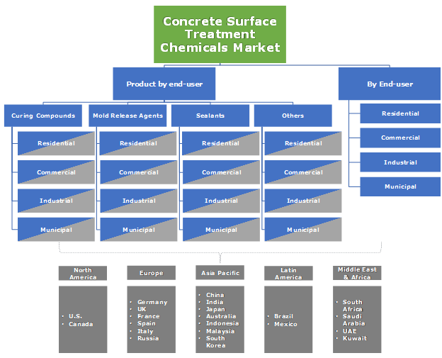 Concrete Surface Treatment Chemicals Market Segmentation