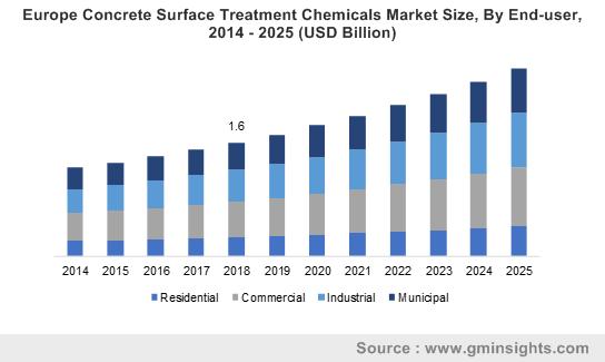 Europe Concrete Surface Treatment Chemicals Market Size, By End-user, 2014 – 2025 (USD Billion)