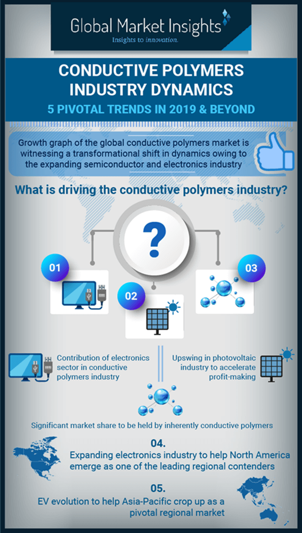 Conductive Polymers Industry Dynamics | 5 Pivotal trends in 2019 & Beyond