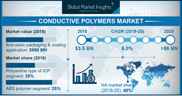 Global Conductive Polymers Market