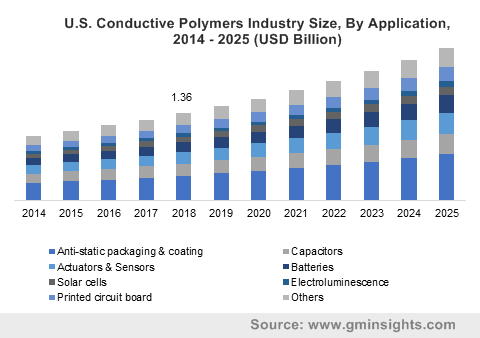 U.S. Conductive Polymers Industry Size, By Application, 2014 - 2025 (USD Billion)