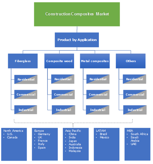 Construction Composites Market Segmentation