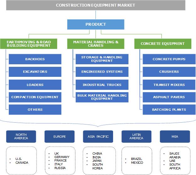 Construction Equipment Market Segmentation