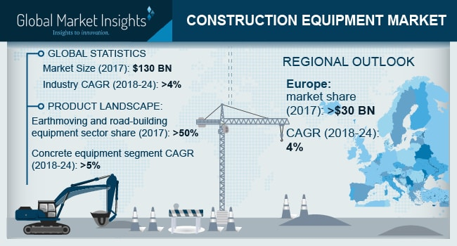 China Construction Equipment Market, By Product, 2017 & 2024 (USD Billion)