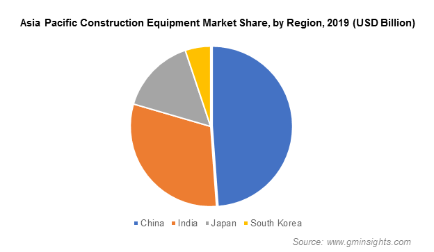 Construction Equipment Market