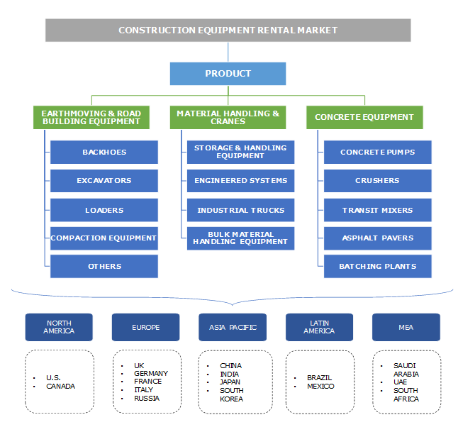 Construction Equipment Rental Market Segmentation