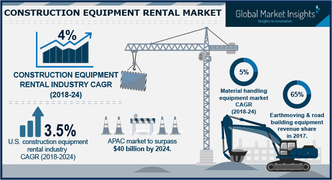 U.S. Construction Equipment Rental Market Share, By Product, 2017 & 2024 (USD Million)