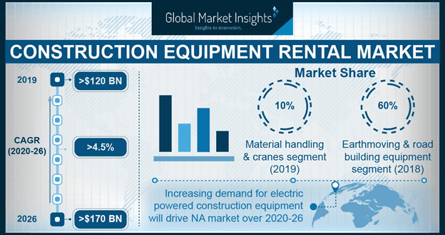 U.S. Construction Equipment Rental Market size, by product, 2013-2024 (USD Billion)