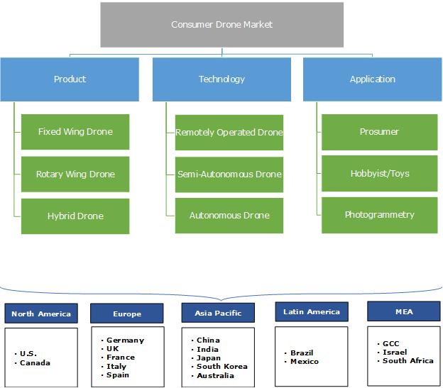 Consumer Drone Market Segmentation