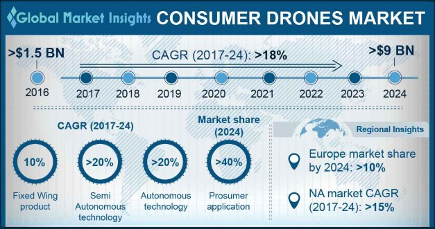 Europe Consumer Drone Market Share, By Region, 2016