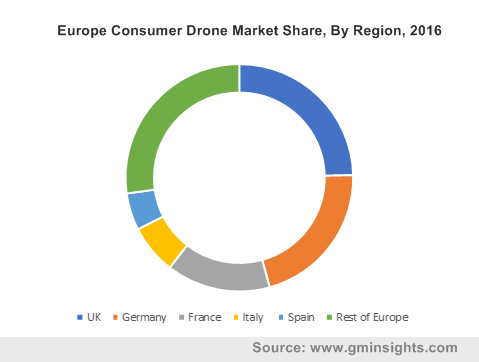 U.S. Consumer Drone Market Volume Share, By Product, 2016