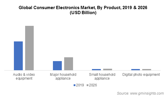 Global Consumer Electronics Market By Product