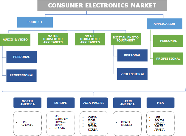 Consumer Electronics Market Segmentation