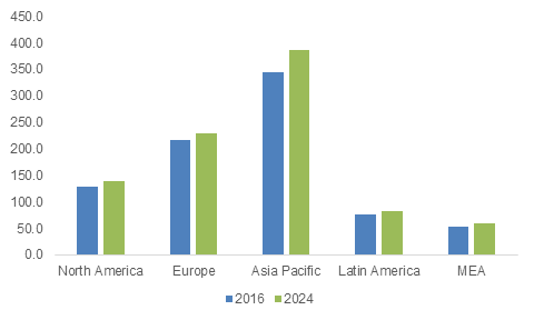 Global Audio & Video Equipment Market, By Region, 2016 & 2024 (Million Units)