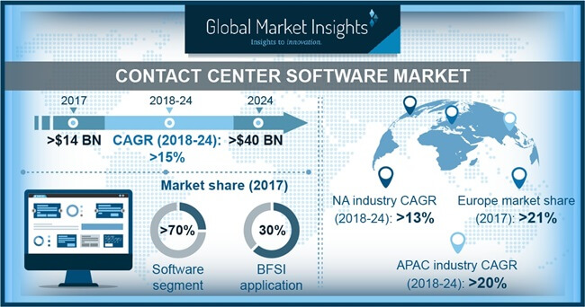 APAC Contact Center Software Market Share, By Component, 2017