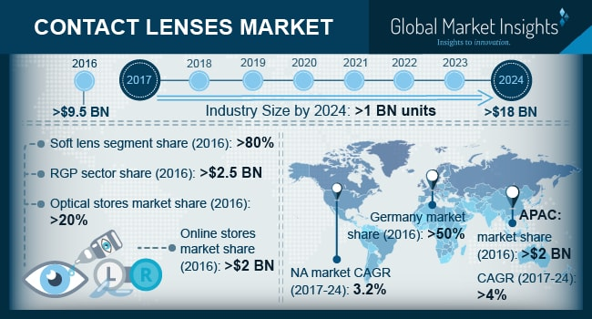 Contact Lenses Market