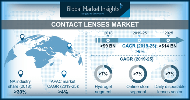 MEA ContacLenses Market Shipment, By Region, 2018 & 2025 (Million Units)