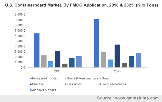 U.S. Containerboard Market, By FMCG Application, 2018 & 2025, (Kilo Tons)