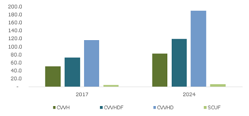 U.S.Continuous Renal Replacement Therapy Market Size, By Modality, 2017 &2024 (USD Million)