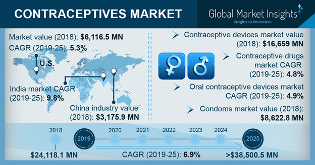U.S. contraceptives market, by product, 2018 & 2025 (USD Million)