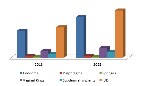 North America contraceptive devices market size, by product, 2016-2023 (USD Million)