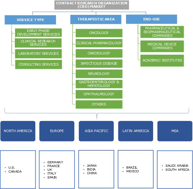 Contract Research Organization (CRO) Market