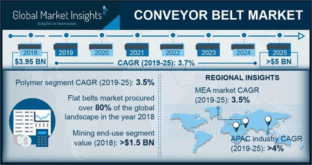 U.S. Conveyor Belt Market Size, by Product, 2014 – 2025 (USD Million)