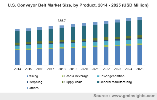 U.S. Conveyor Belt Market Size, by Product, 2014 – 2025 (USD Million)