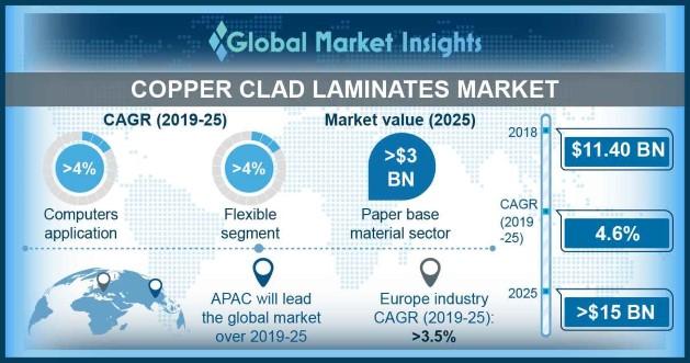 Taiwan Copper Clad Laminates Market Share, By Application, 2014 - 2025 (USD Billion)