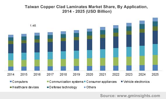Copper Clad Laminates Market size