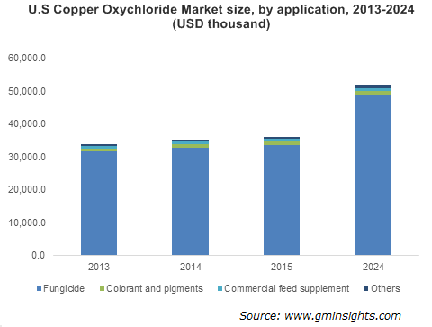 Copper Oxychloride Market by Application