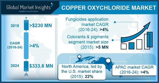 Copper Oxychloride Market Outlook