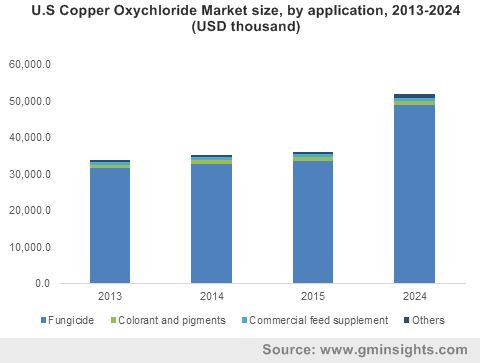 U.S Copper Oxychloride Market size, by application, 2013-2024 (USD thousand)