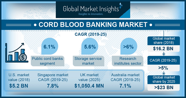 U.S. cord blood banking market, by type of bank, 2018 & 2025 (USD Million)