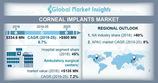 Corneal Implants Market