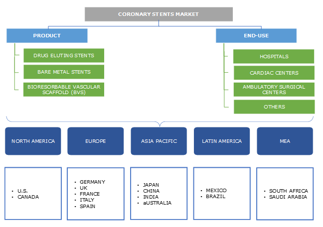 Coronary Stents Market Segmentation