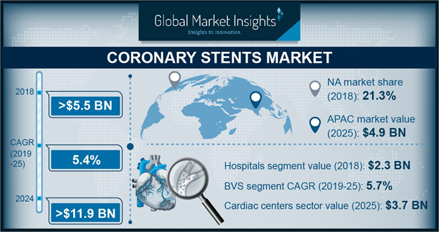India Coronary Stents Market Size, By Product, 2017 & 2024, (USD Million)