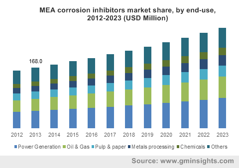 MEA corrosion inhibitors market share, by end-use, 2012-2023 (USD Million)