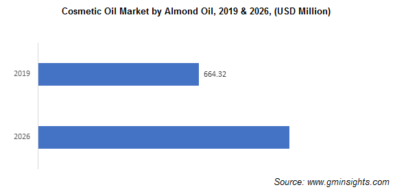 Cosmetic Oil Market by Almond Oil