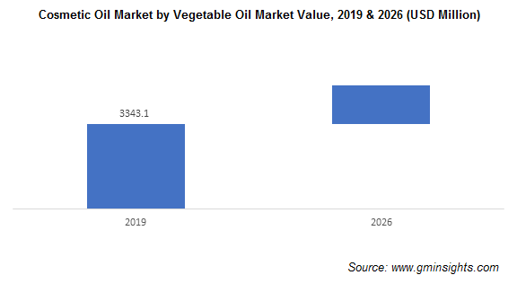 Cosmetic Oil Market by Vegetable Oil